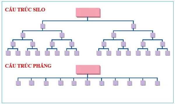 Sự khác nhau giữa cấu trúc SILO và cấu trúc thường