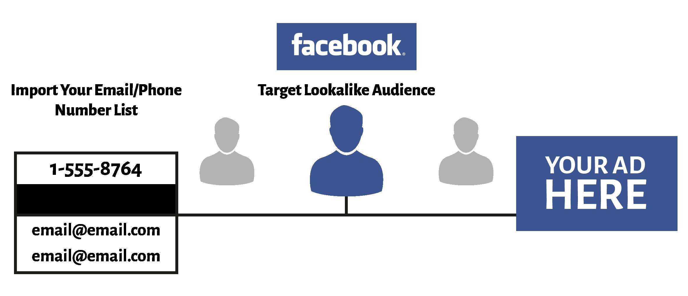 quảng cáo Facebook bằng số điện thoại là cách làm hiệu quả