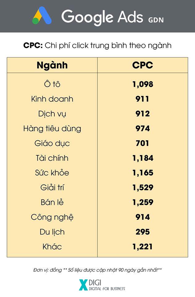 Có tỉ lệ CTR không cao nhưng các ngành như Giải trí, Bán lẻ lại có CPC cao nhất