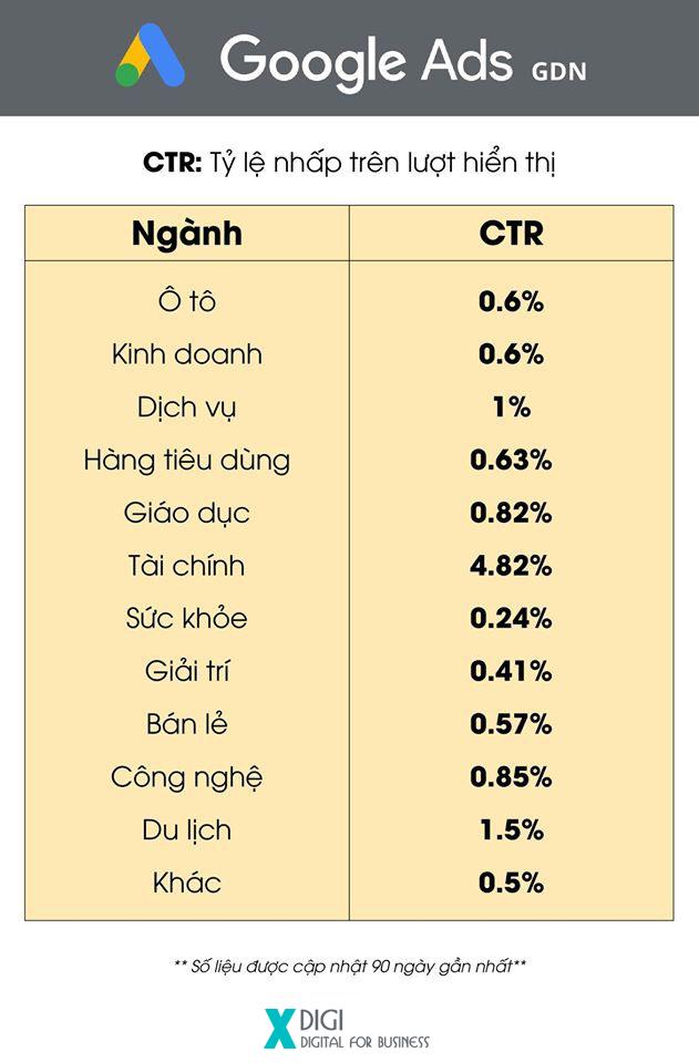 Các ngành như Tài chính, Du lịch, và Dịch vụ có tỷ lệ CTR cao nhất trên Google Ads GDN