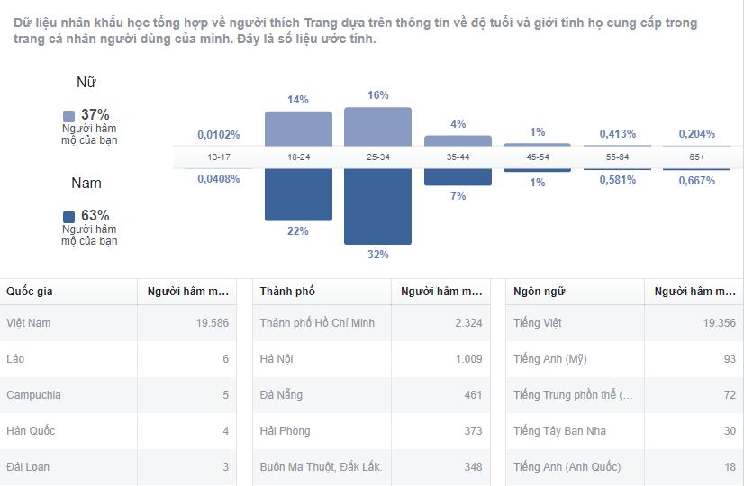Một phần thống kê nhân khẩu học (Demographics) trong Facebook