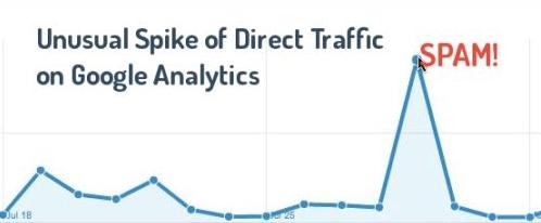 Direct Traffic là nguồn truy cập có nhiều spam nhất