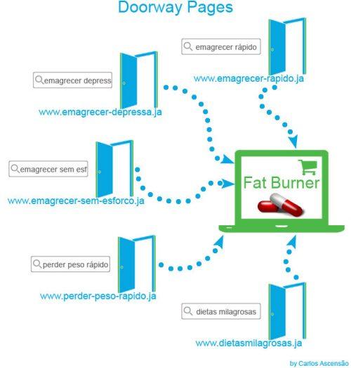 Doorway Page là một trang cửa ngõ