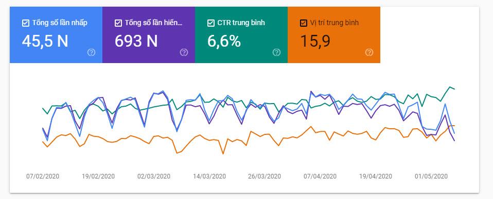 Bị rớt đến 90% do ảnh hưởng của Google Update