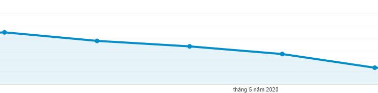 Website giảm mạnh sau đợt update 2020